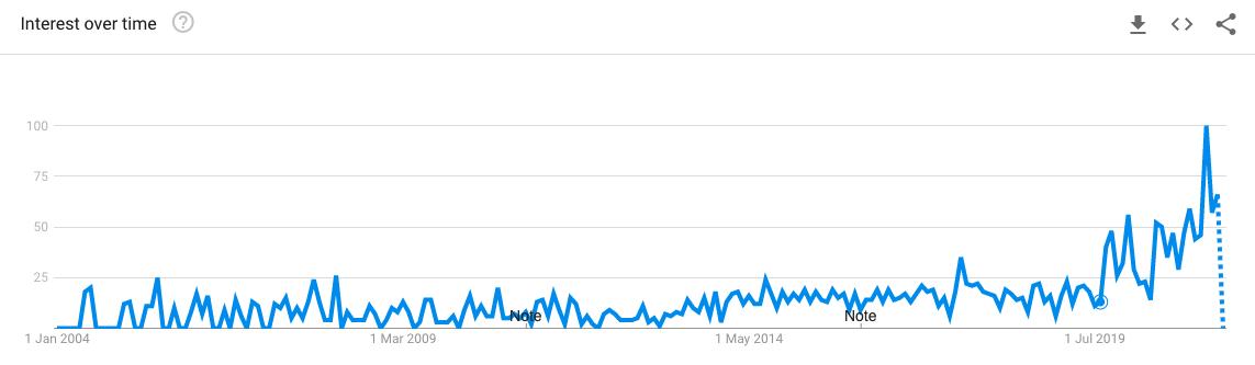 woke betekenis zoekopdrachten google in nederland